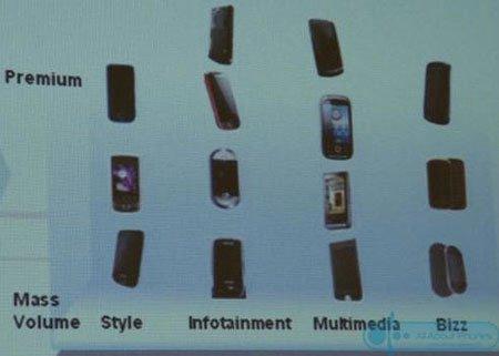 Samsung готовит 13 новых мобильных телефонов