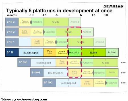 Symbian Foundation обнародовала планы по выпуску платформ