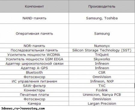 Партнеры Apple в деле производства телефонов iPhone третьего поколения