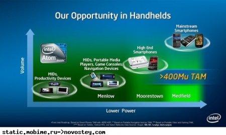 Смартфоны на платформе Intel Medfield появятся в 2011 год
