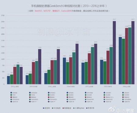 Сравнение чипсета Apple A9 с конкурентами