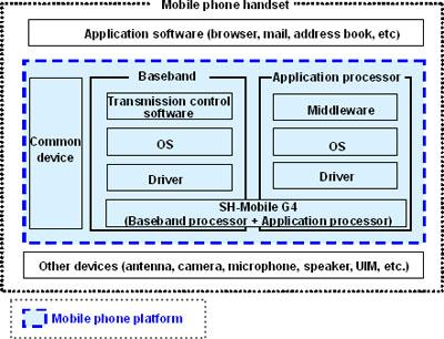 NTT DOCOMO, Renesas, Fujitsu и Sharp работают над новой платформой для мобильных телефонов