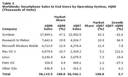 Мобильные ОС: Symbian OS по-прежнему лидирует, но теряет позиции