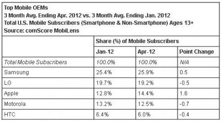 Android по-прежнему доминирует на американском рынке смартфонов