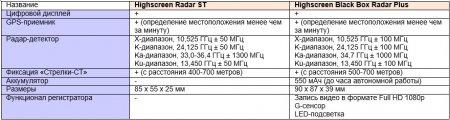 Highscreen Radar ST: радар-детектор с возможностью фиксации «Стрелки» и GPS-модулем