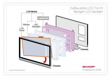 LCD телевизоры: секреты