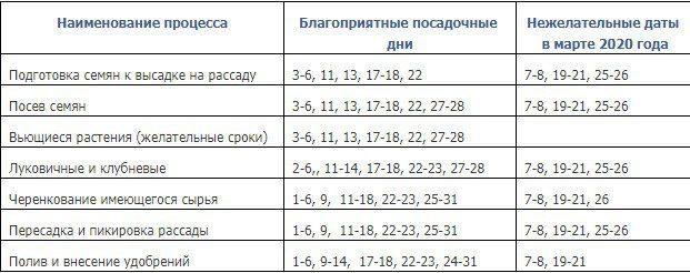 Лунный календарь посадки цветов в марте и апреле 2020 года