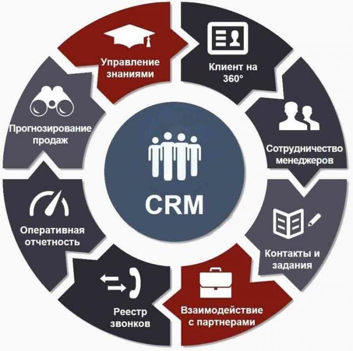 Что такое crm в торговле?